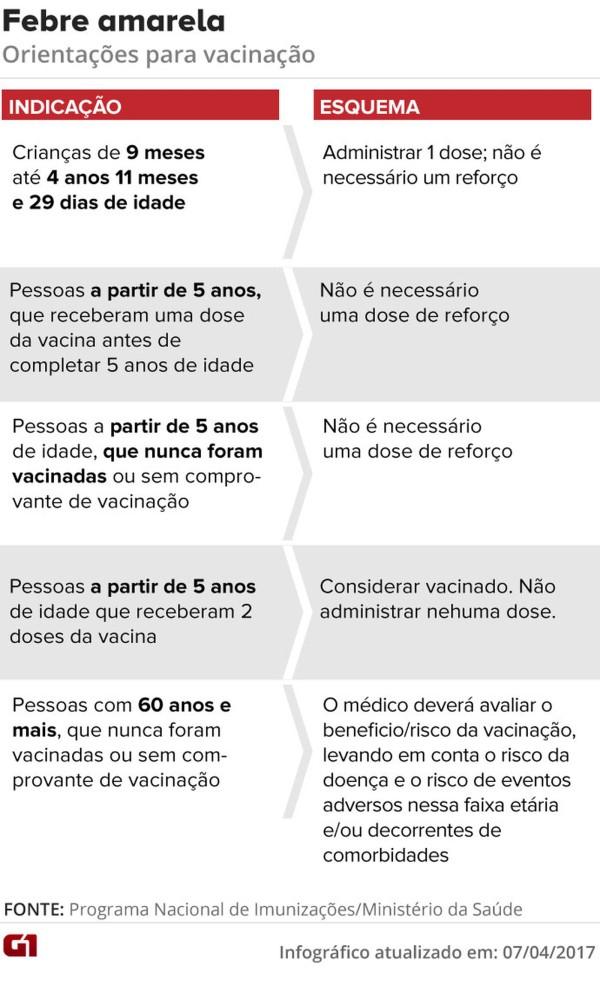 170515 - fabre-amarela-esquema-vacinacao-07.04